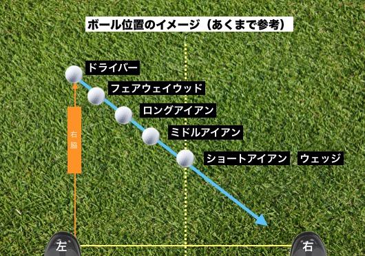 ゴルフボールの位置