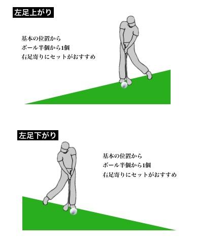 ゴルフボール位置